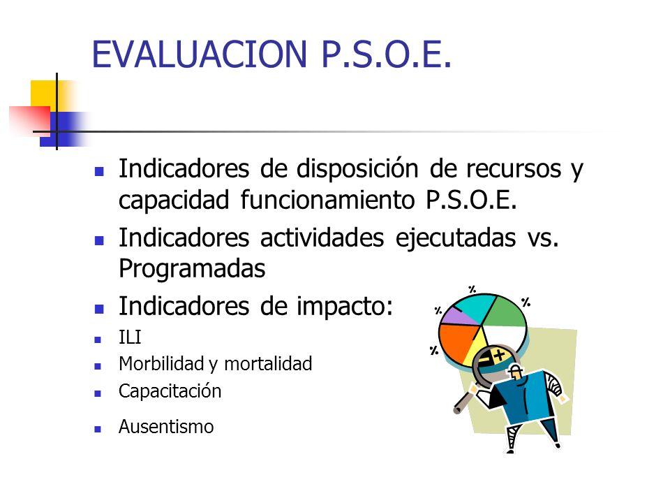 EVALUACION P.S.O.E. Indicadores de disposición de recursos y capacidad funcionamiento P.S.O.E. Indicadores actividades ejecutadas vs. Programadas.