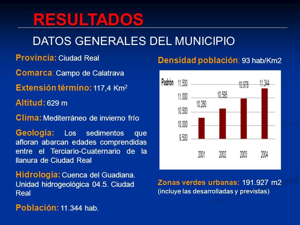 RESULTADOS DATOS GENERALES DEL MUNICIPIO Provincia: Ciudad Real