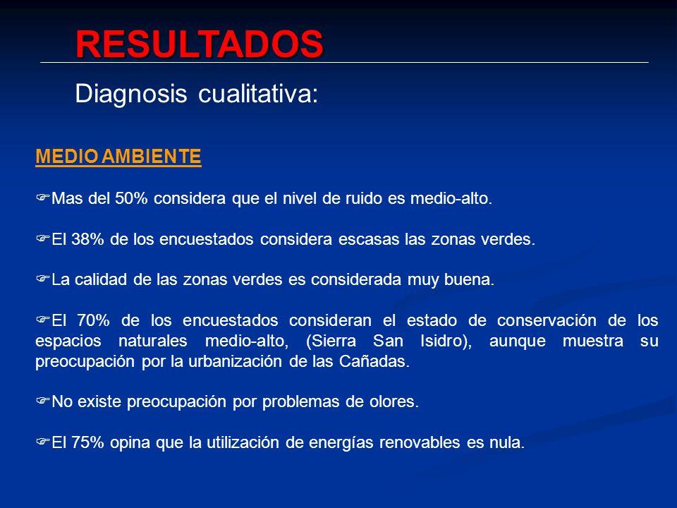 RESULTADOS Diagnosis cualitativa: MEDIO AMBIENTE