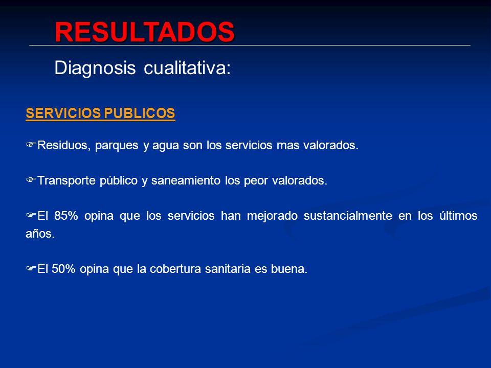 RESULTADOS Diagnosis cualitativa: SERVICIOS PUBLICOS