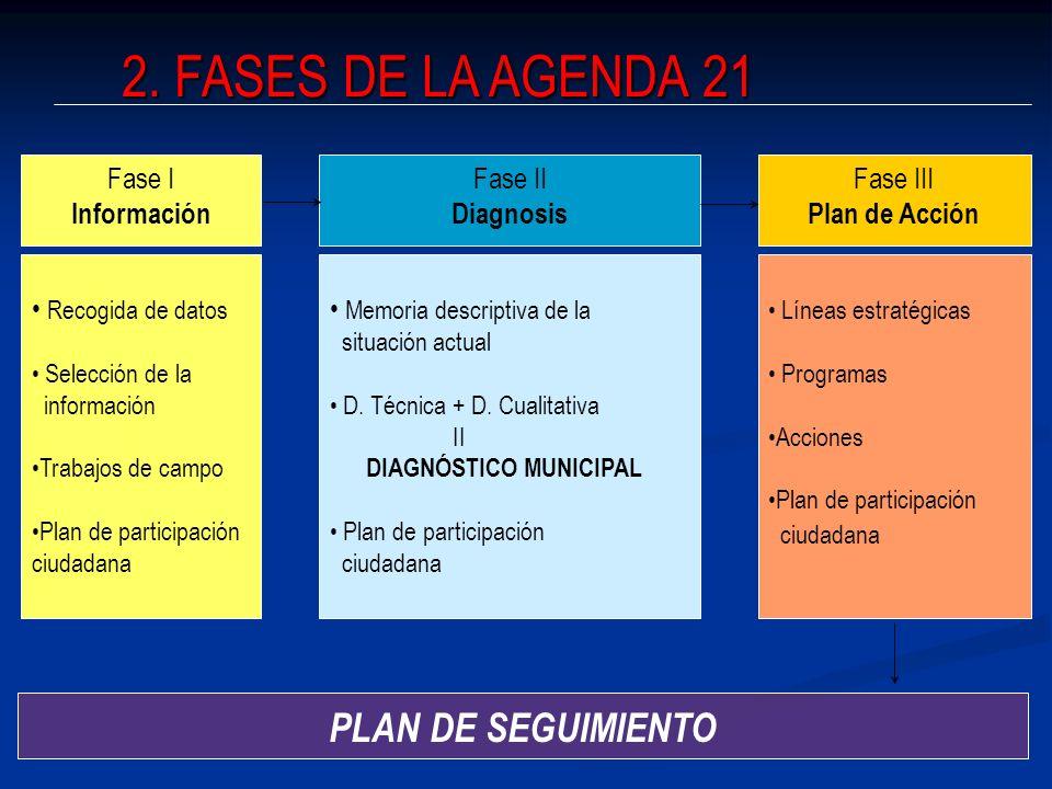 2. FASES DE LA AGENDA 21 PLAN DE SEGUIMIENTO Fase I Información