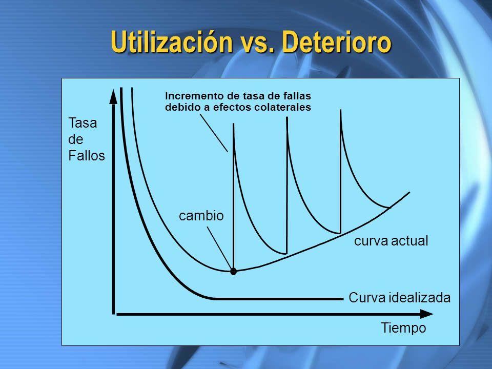 Utilización vs. Deterioro
