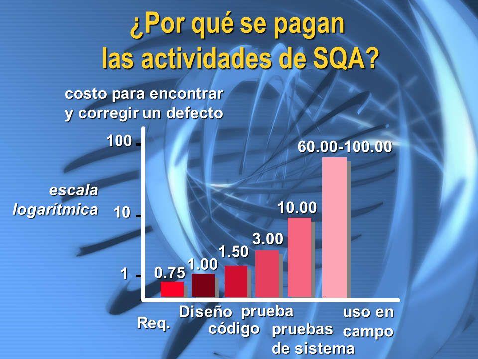 ¿Por qué se pagan las actividades de SQA