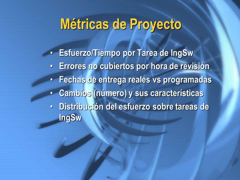 Métricas de Proyecto Esfuerzo/Tiempo por Tarea de IngSw