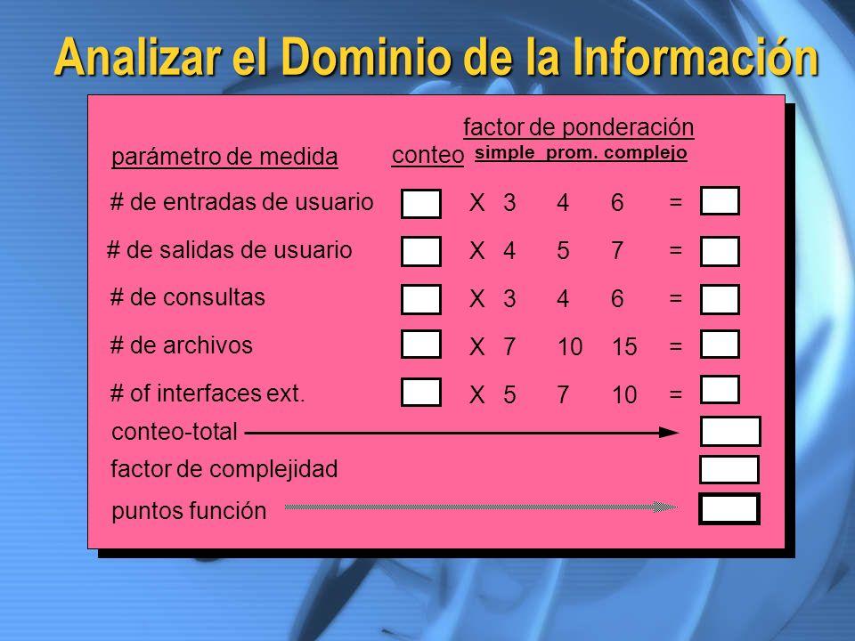 Analizar el Dominio de la Información