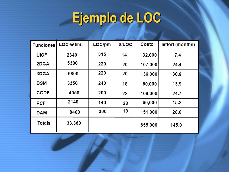 Ejemplo de LOC Funciones LOC estim. LOC/pm $/LOC Costo Effort (months)