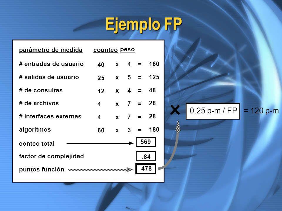 Ejemplo FP 0.25 p-m / FP = 120 p-m parámetro de medida counteo peso