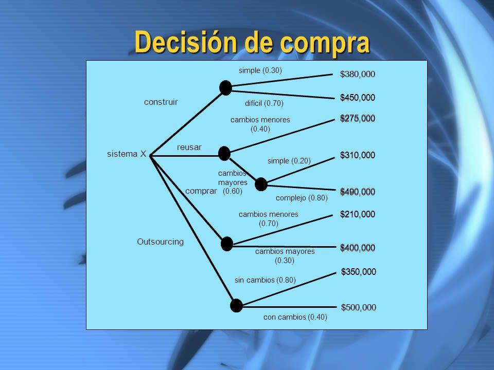 Decisión de compra $380,000 $450,000 construir $275,000 reusar