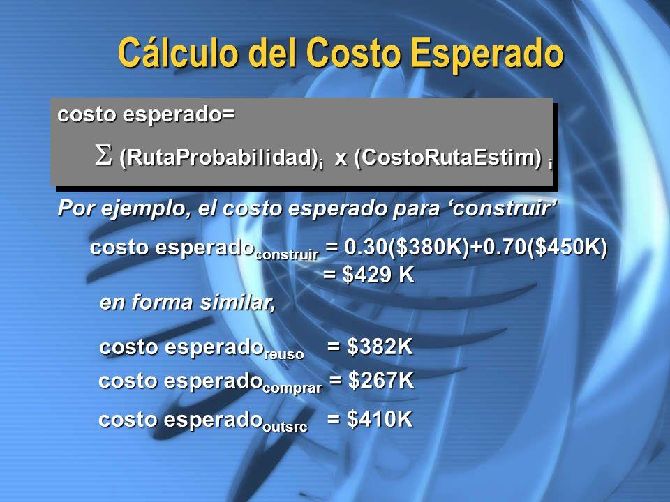 Cálculo del Costo Esperado