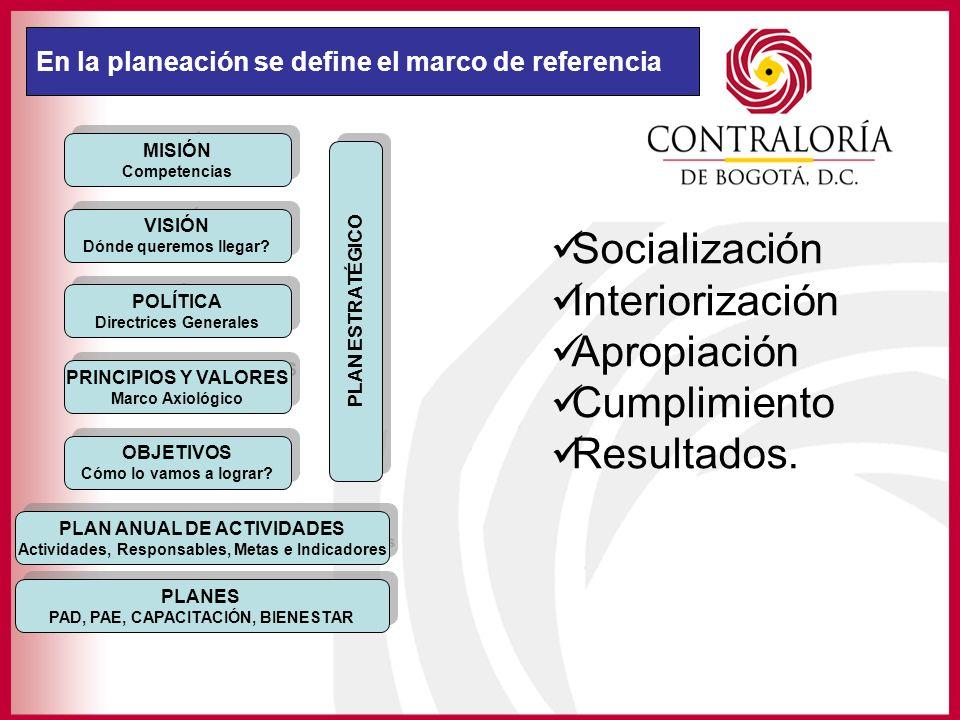 Socialización Interiorización Apropiación Cumplimiento Resultados.