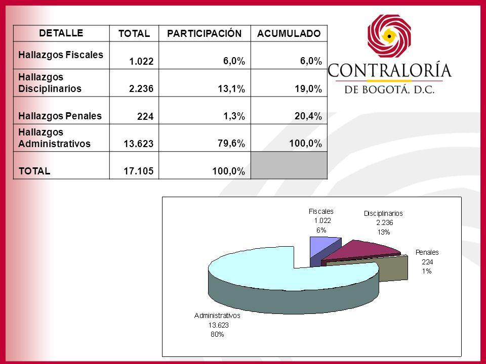 DETALLE TOTAL. PARTICIPACIÓN. ACUMULADO. Hallazgos Fiscales. 1.022. 6,0% Hallazgos Disciplinarios.