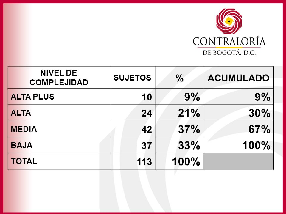 NIVEL DE COMPLEJIDAD SUJETOS. % ACUMULADO. ALTA PLUS. 10. 9% ALTA. 24. 21% 30% MEDIA. 42.