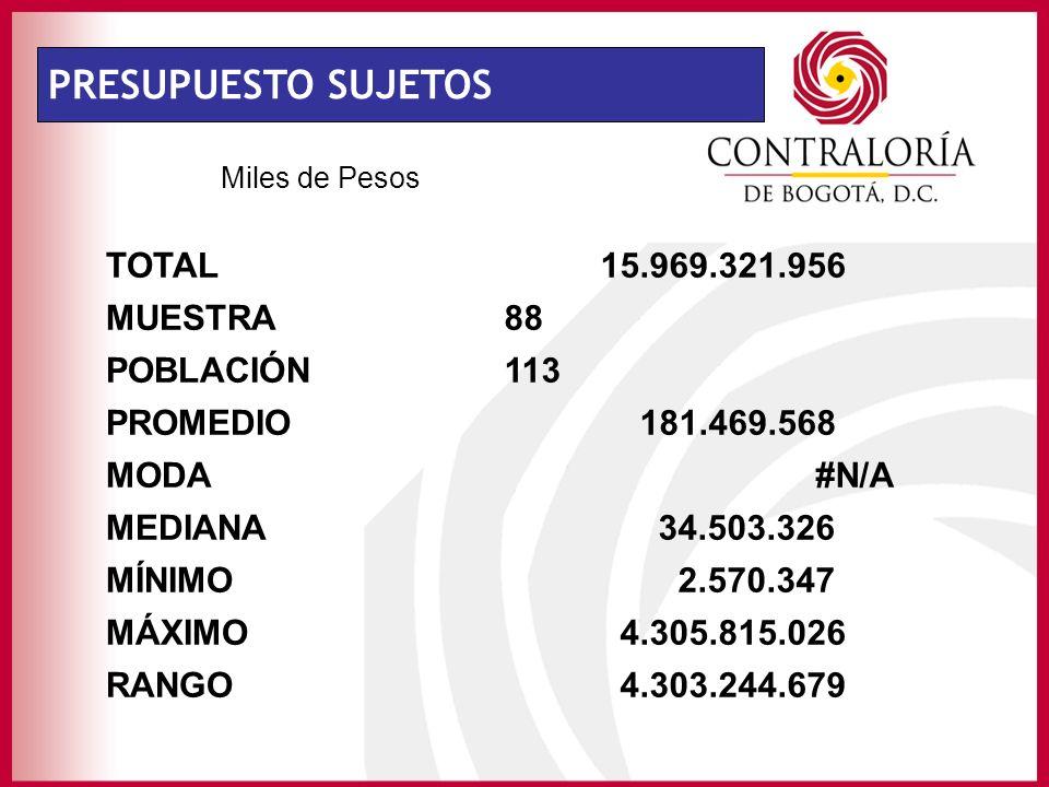 PRESUPUESTO SUJETOS TOTAL 15.969.321.956 MUESTRA 88 POBLACIÓN 113