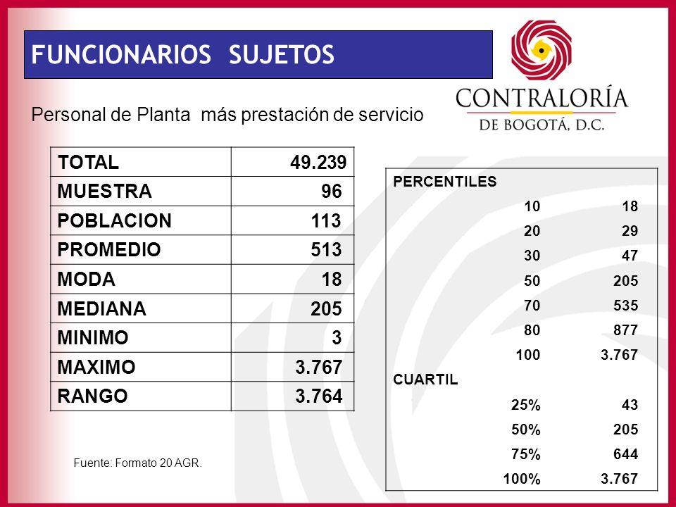 FUNCIONARIOS SUJETOS Personal de Planta más prestación de servicio