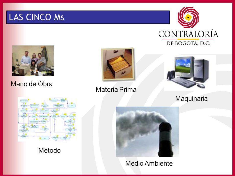 LAS CINCO Ms Mano de Obra Materia Prima Maquinaria Método