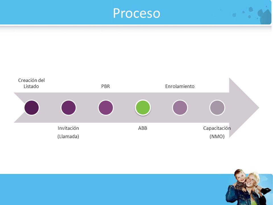 Proceso Creación del Listado (Llamada) Invitación PBR ABB Enrolamiento