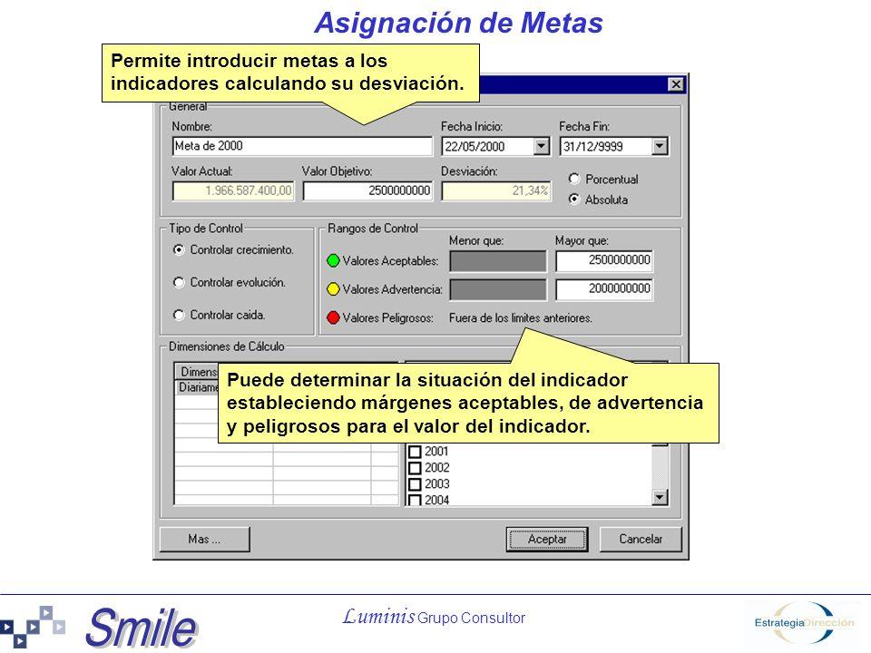 Asignación de Metas Permite introducir metas a los indicadores calculando su desviación.
