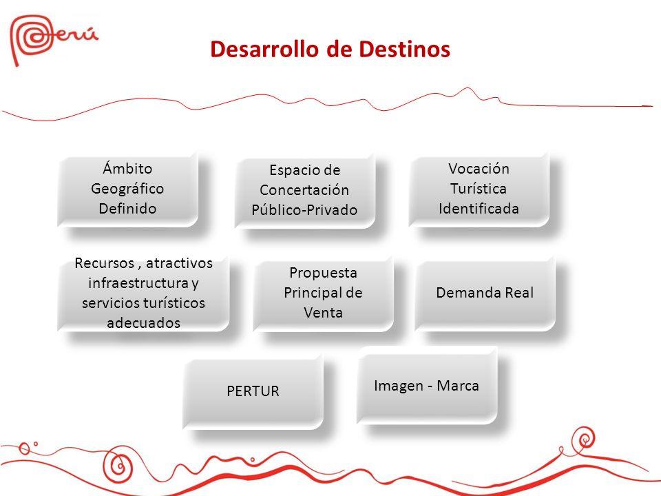 Desarrollo de Destinos