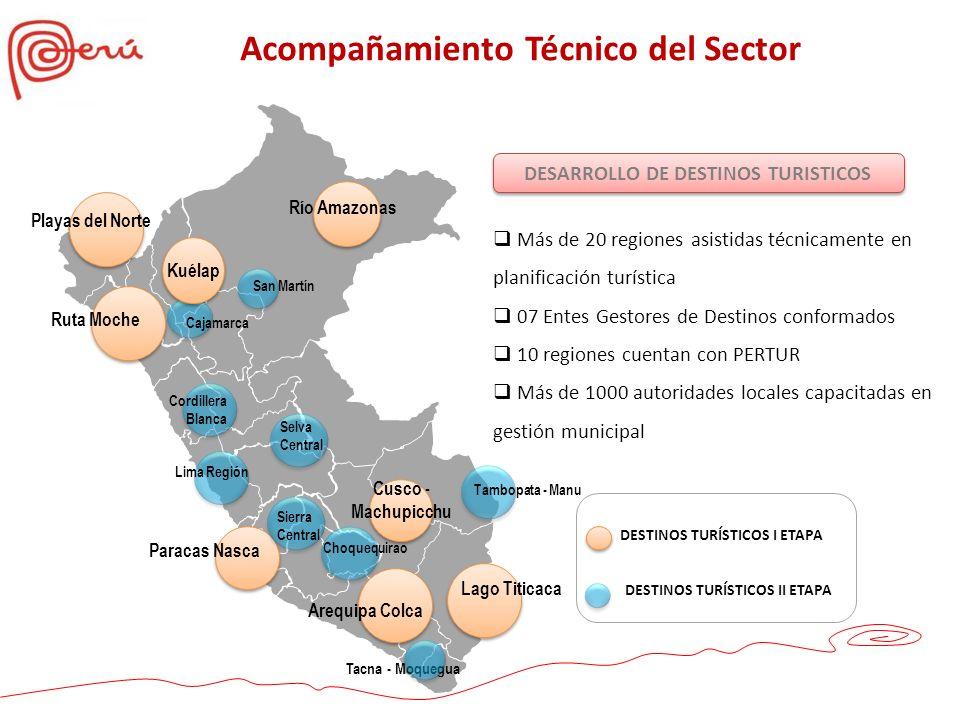 Acompañamiento Técnico del Sector DESARROLLO DE DESTINOS TURISTICOS