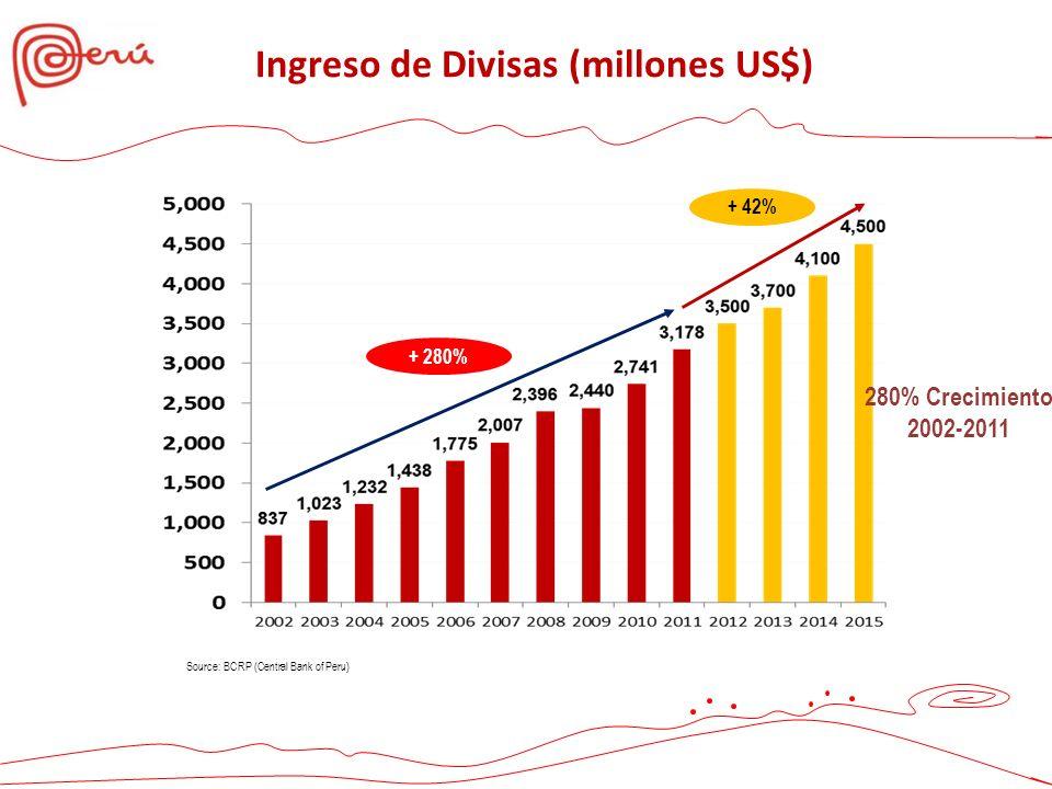 Ingreso de Divisas (millones US$)