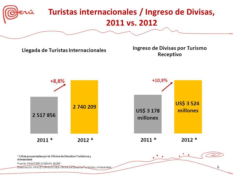 Turistas internacionales / Ingreso de Divisas, 2011 vs. 2012