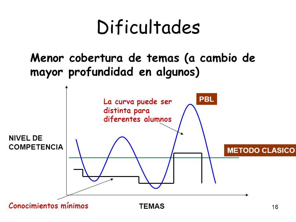 Dificultades Menor cobertura de temas (a cambio de mayor profundidad en algunos) TEMAS. NIVEL DE.