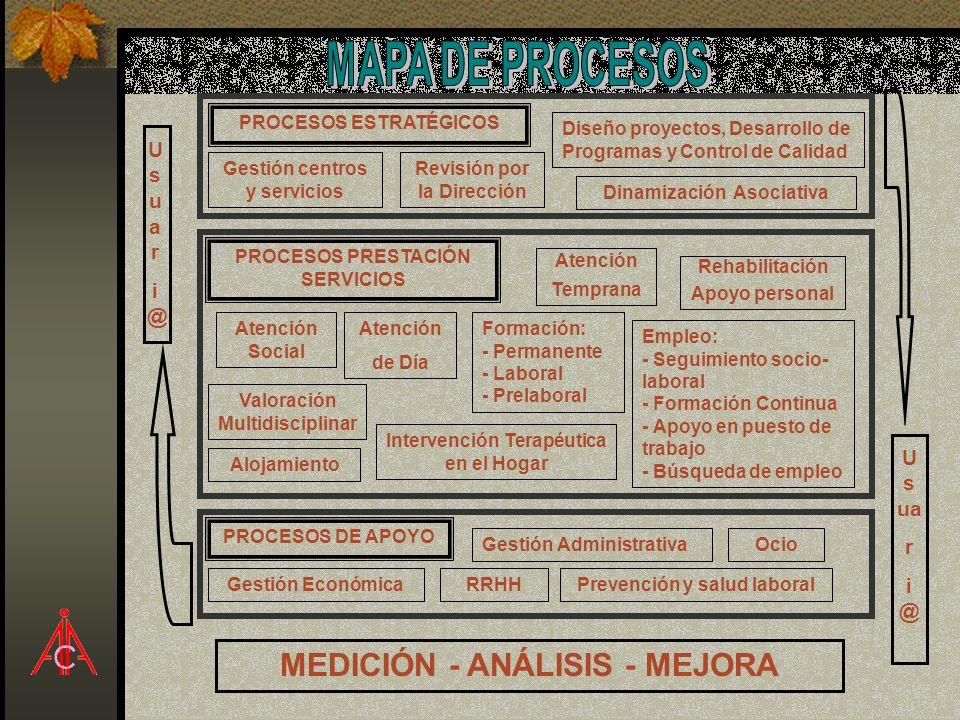 MAPA DE PROCESOS MEDICIÓN - ANÁLISIS - MEJORA Us uar i@ Us ua r i@