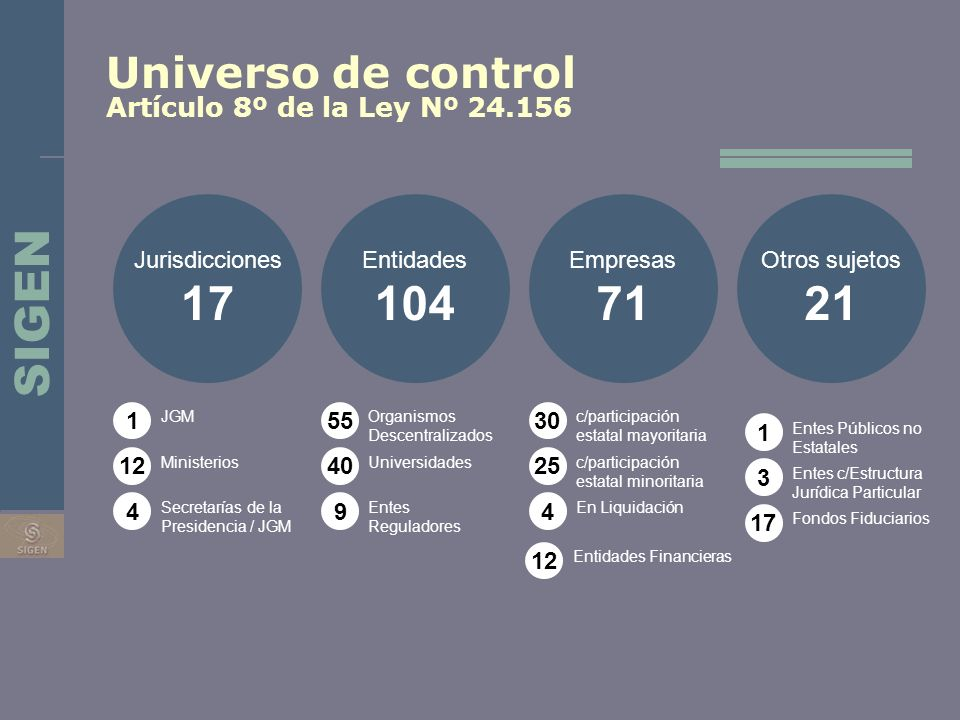 17 104 71 21 SIGEN Universo de control Artículo 8º de la Ley Nº 24.156