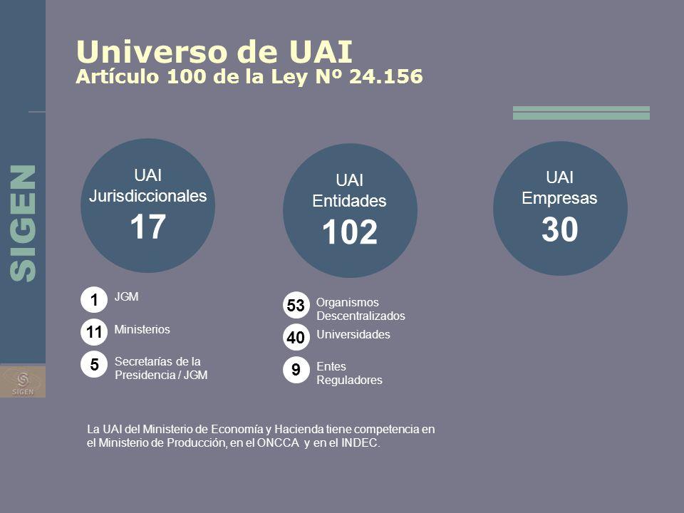 17 30 102 SIGEN Universo de UAI Artículo 100 de la Ley Nº 24.156 UAI
