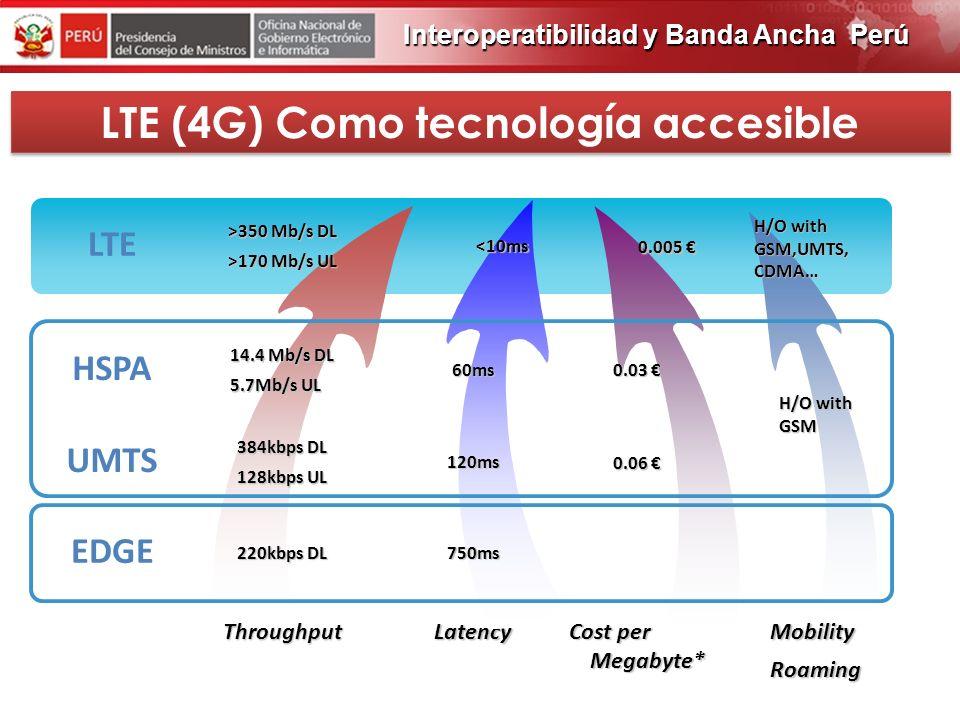 LTE (4G) Como tecnología accesible