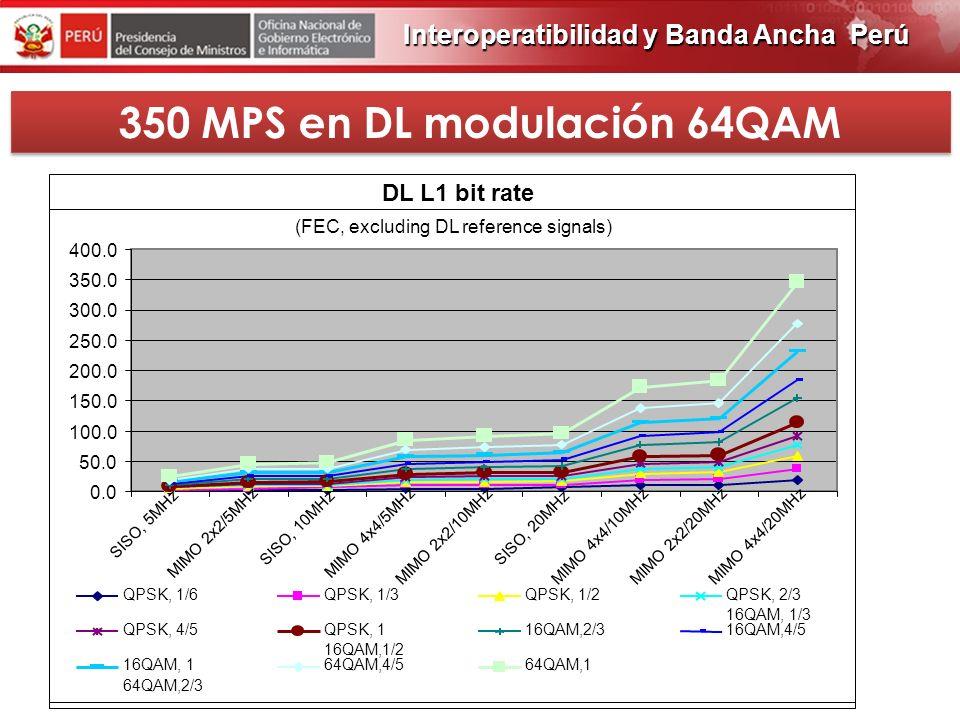 350 MPS en DL modulación 64QAM