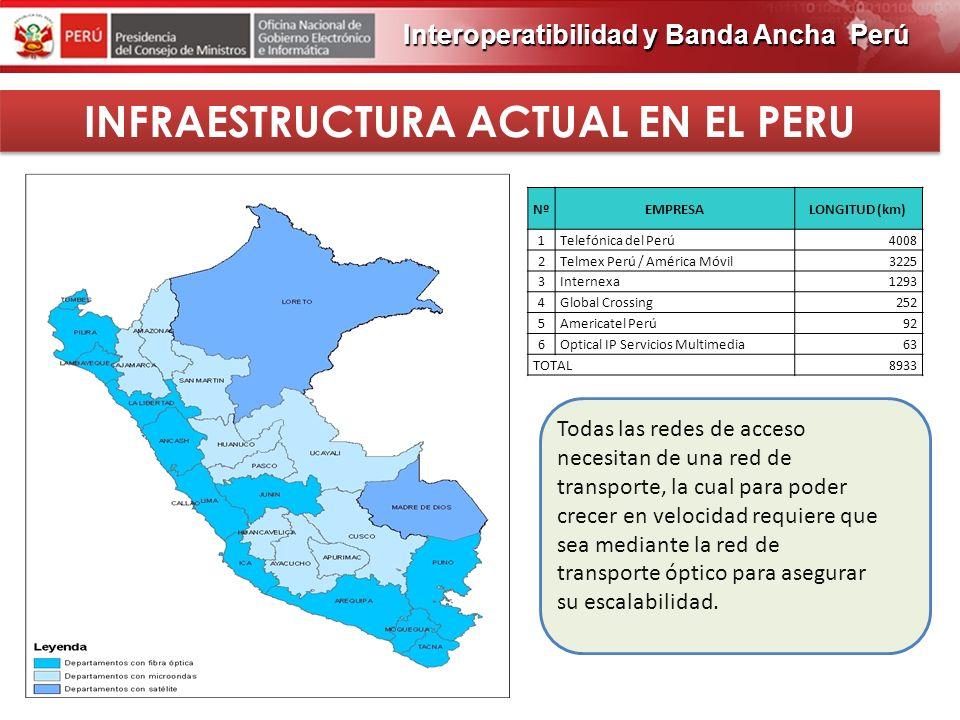 INFRAESTRUCTURA ACTUAL EN EL PERU