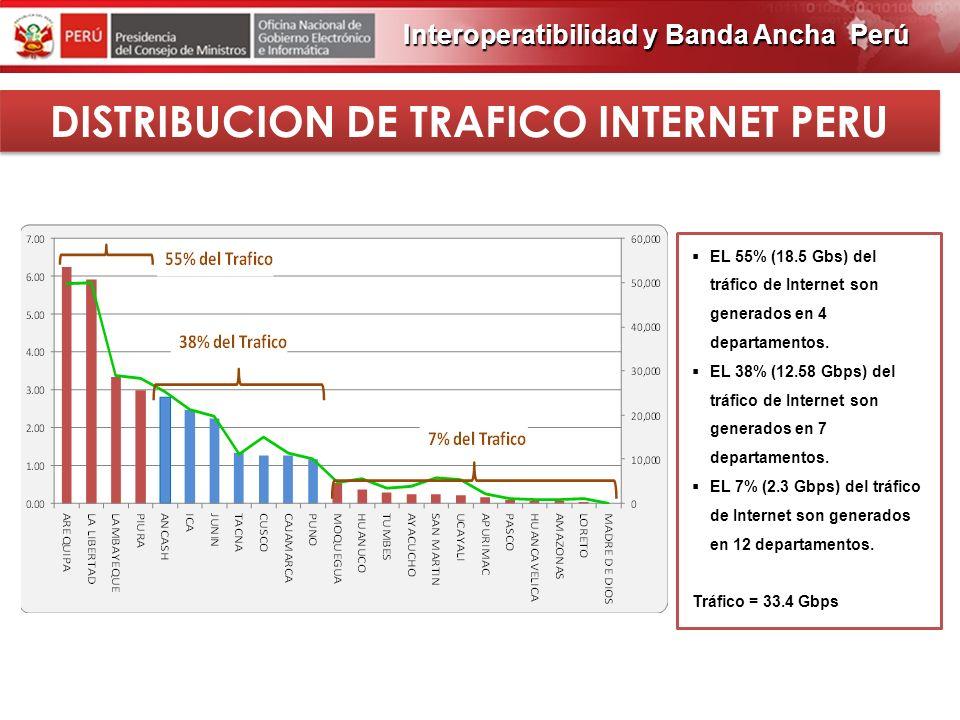 DISTRIBUCION DE TRAFICO INTERNET PERU