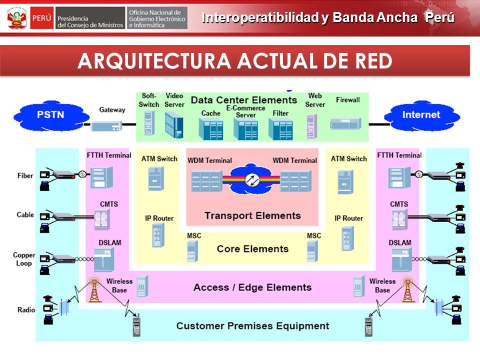 ARQUITECTURA ACTUAL DE RED