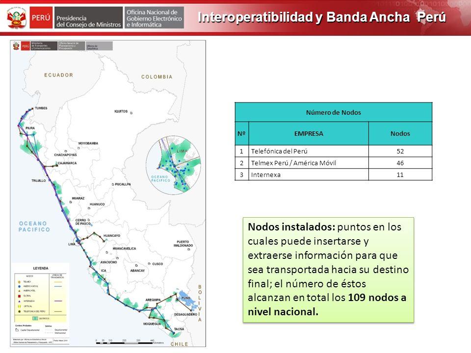 PROGRAMA DE OBRAS 2012 Interoperatibilidad y Banda Ancha Perú