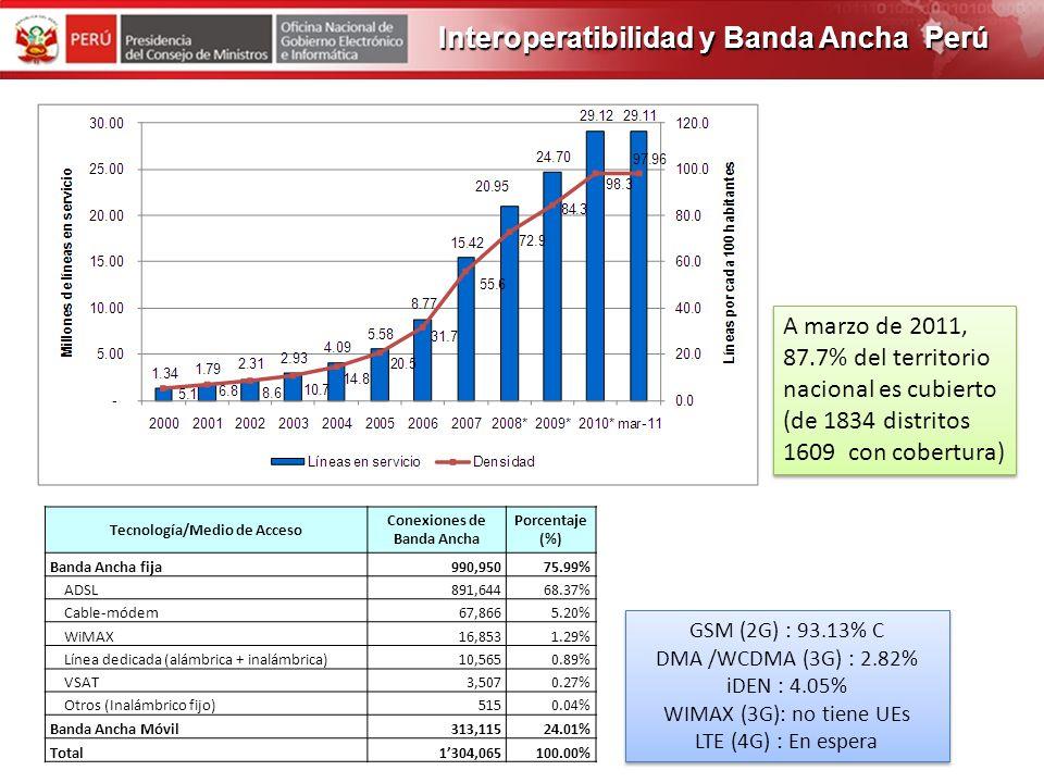 Tecnología/Medio de Acceso Conexiones de Banda Ancha