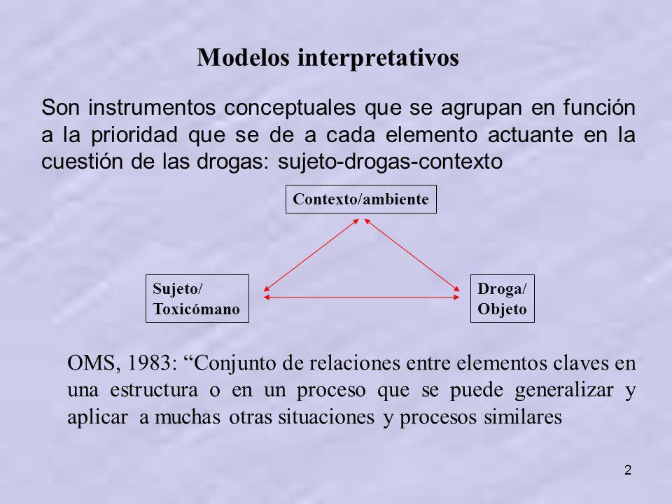 Modelos interpretativos