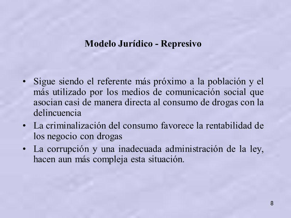 Modelo Jurídico - Represivo