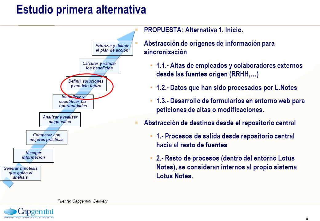 Primera alternativa REPOSITORIO ÚNICO METADirectorio *1 *3 *2 CI