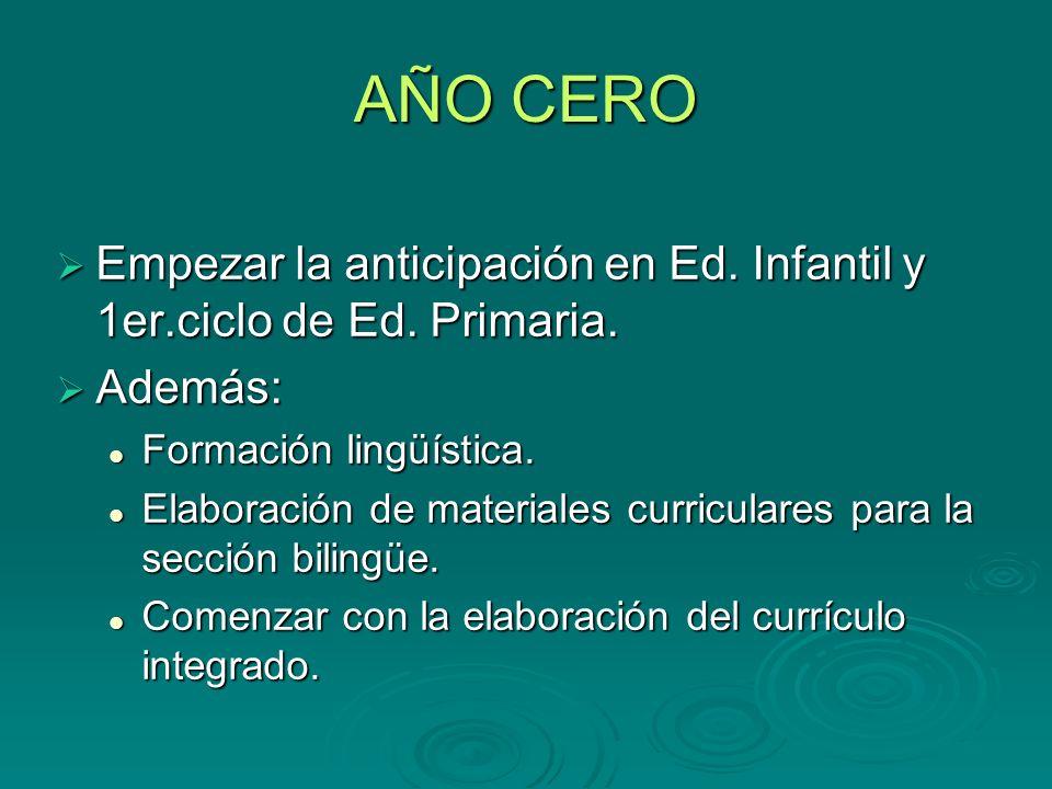 AÑO CERO Empezar la anticipación en Ed. Infantil y 1er.ciclo de Ed. Primaria. Además: Formación lingüística.