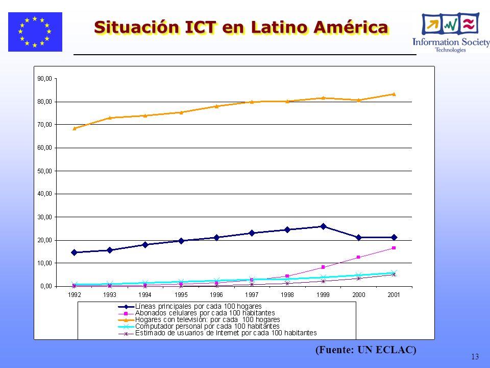 Situación ICT en Latino América