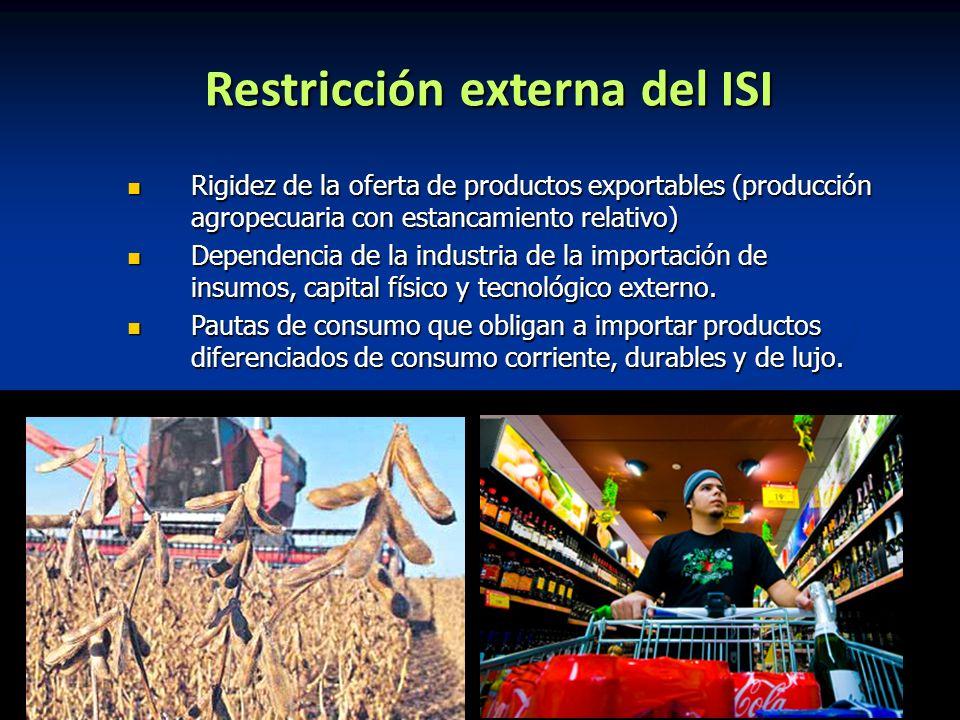 Restricción externa del ISI