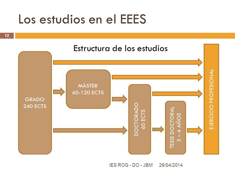 Los estudios en el EEES Estructura de los estudios GRADO MÁSTER
