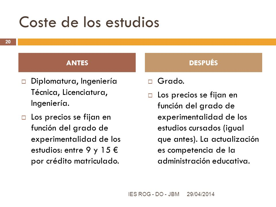 Coste de los estudios ANTES. DESPUÉS. Diplomatura, Ingeniería Técnica, Licenciatura, Ingeniería.