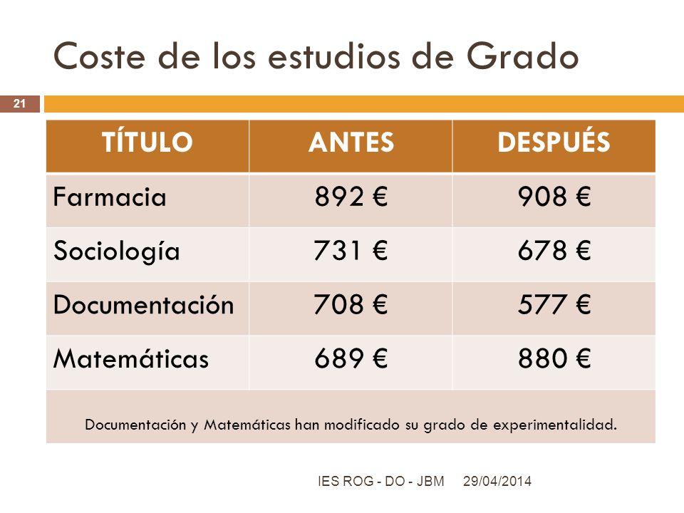 Coste de los estudios de Grado