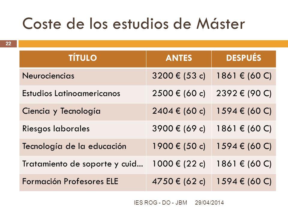 Coste de los estudios de Máster
