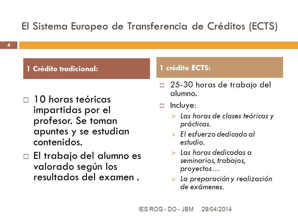 El Sistema Europeo de Transferencia de Créditos (ECTS)