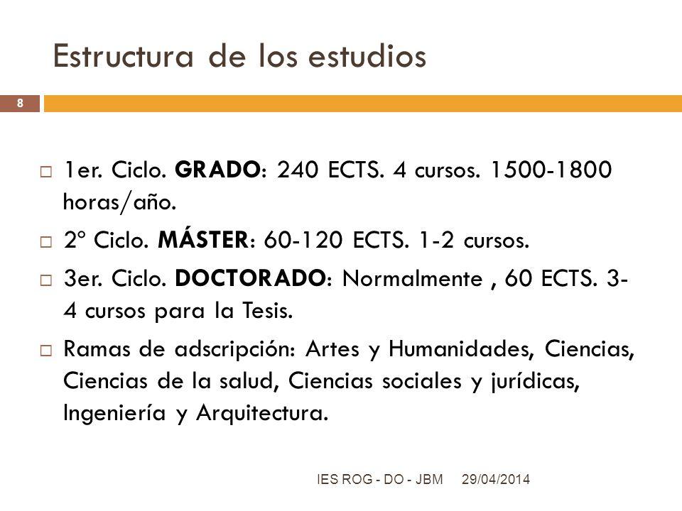 Estructura de los estudios