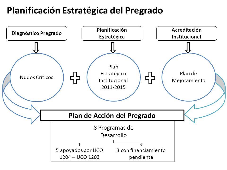 Planificación Estratégica del Pregrado