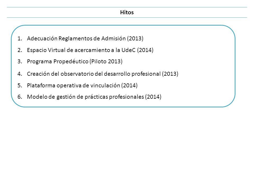 Hitos Adecuación Reglamentos de Admisión (2013) Espacio Virtual de acercamiento a la UdeC (2014) Programa Propedéutico (Piloto 2013)